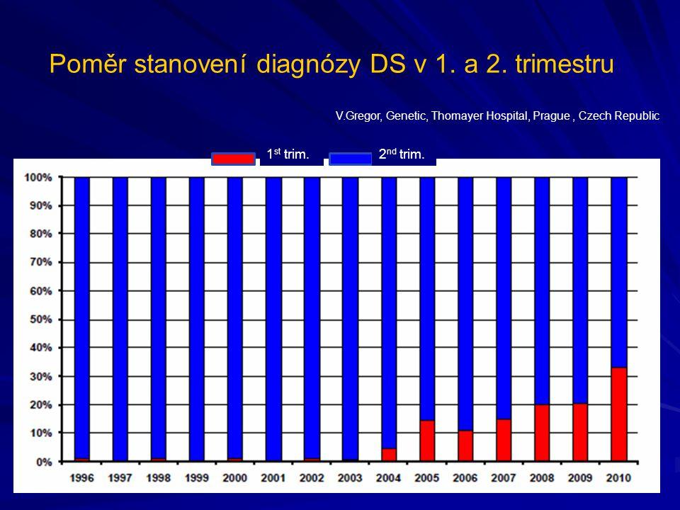 Poměr stanovení diagnózy DS v 1.a 2. trimestru 1 st trim.2 nd trim.