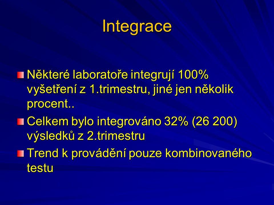 Integrace Některé laboratoře integrují 100% vyšetření z 1.trimestru, jiné jen několik procent..