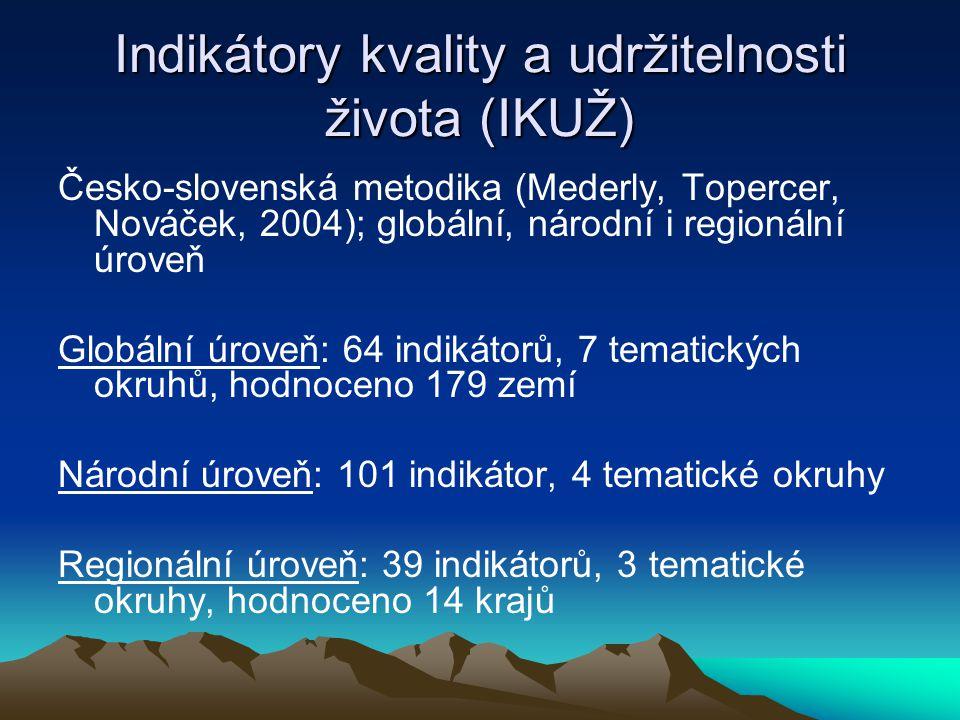 Indikátory kvality a udržitelnosti života (IKUŽ) Česko-slovenská metodika (Mederly, Topercer, Nováček, 2004); globální, národní i regionální úroveň Gl