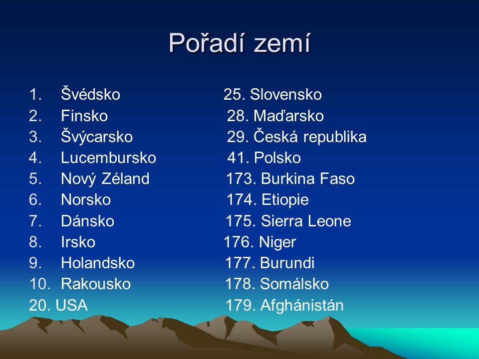 Pořadí zemí 1.Švédsko 25. Slovensko 2.Finsko 28. Maďarsko 3.Švýcarsko 29. Česká republika 4.Lucembursko 41. Polsko 5.Nový Zéland 173. Burkina Faso 6.N