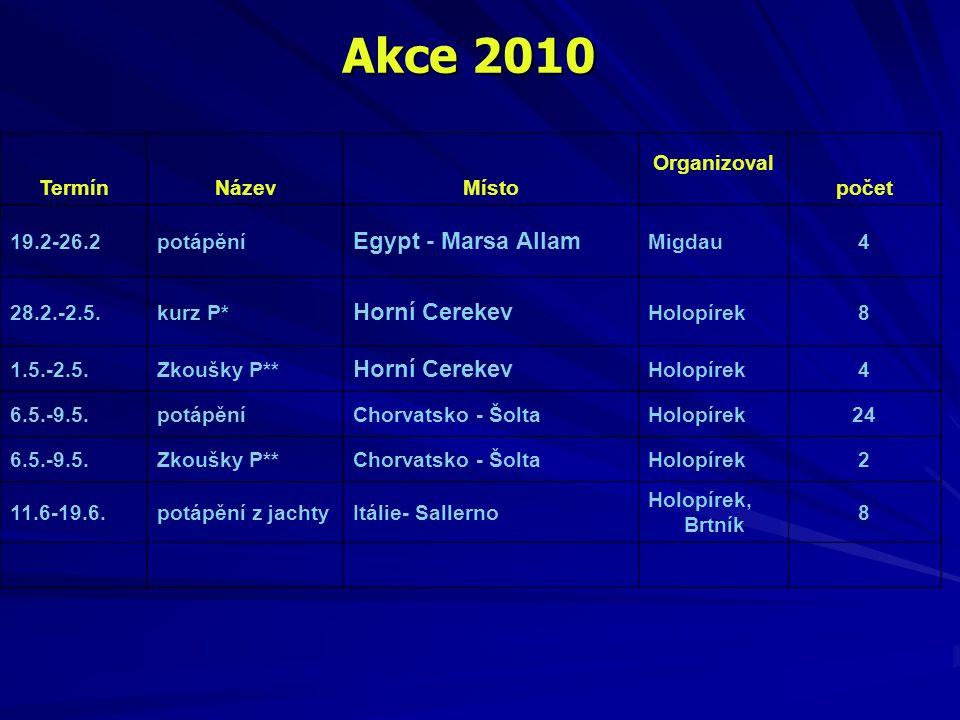 TermínNázevMísto Organizoval počet 19.2-26.2potápění Egypt - Marsa Allam Migdau4 28.2.-2.5.kurz P* Horní Cerekev Holopírek8 1.5.-2.5.Zkoušky P** Horní
