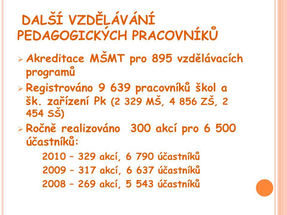 DALŠÍ VZDĚLÁVÁNÍ PEDAGOGICKÝCH PRACOVNÍKŮ  Akreditace MŠMT pro 895 vzdělávacích programů  Registrováno 9 639 pracovníků škol a šk. zařízení Pk (2 32