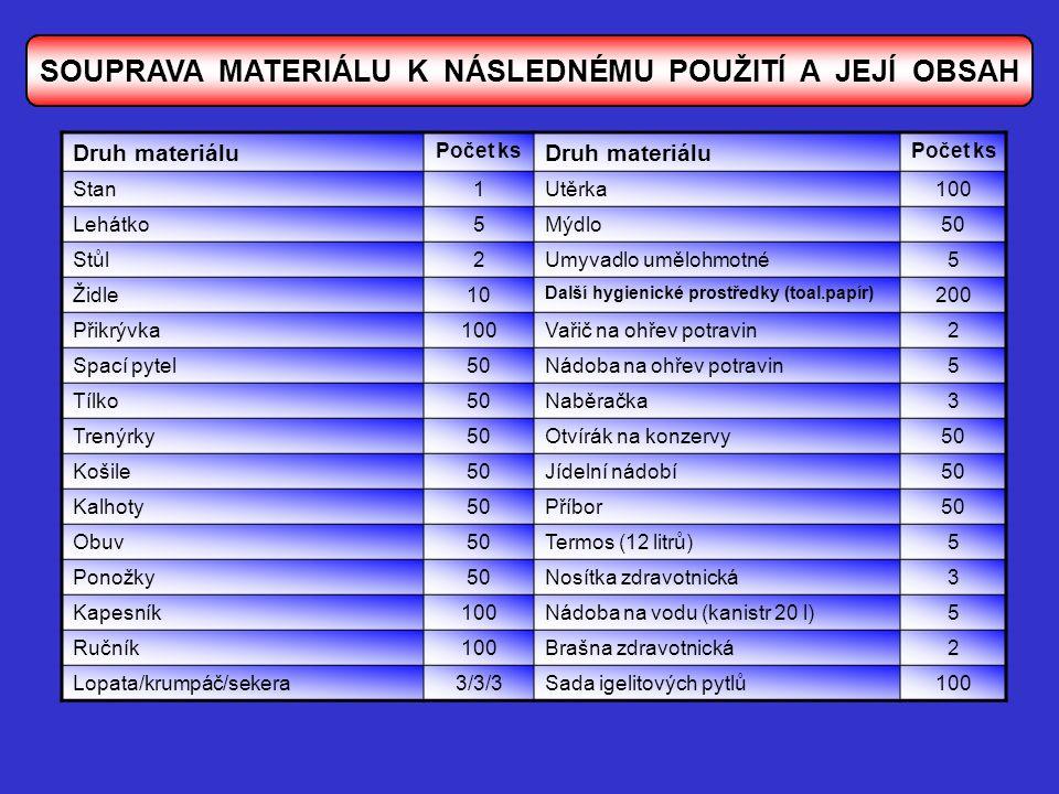 Druh materiálu Počet ks Druh materiálu Počet ks Stan1Utěrka100 Lehátko5Mýdlo50 Stůl2Umyvadlo umělohmotné5 Židle10 Další hygienické prostředky (toal.pa