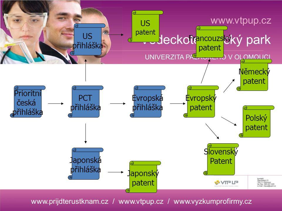 Prioritní česká přihláška Evropská přihláška Japonská přihláška PCT přihláška US přihláška US patent Slovenský Patent Francouzský patent Evropský patent Japonský patent Německý patent Polský patent