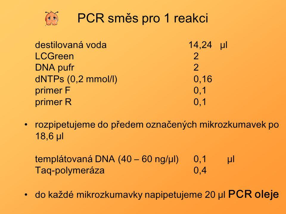 PCR směs pro 1 reakci destilovaná voda14,24 μl LCGreen 2 DNA pufr 2 dNTPs (0,2 mmol/l) 0,16 primer F 0,1 primer R 0,1 rozpipetujeme do předem označený