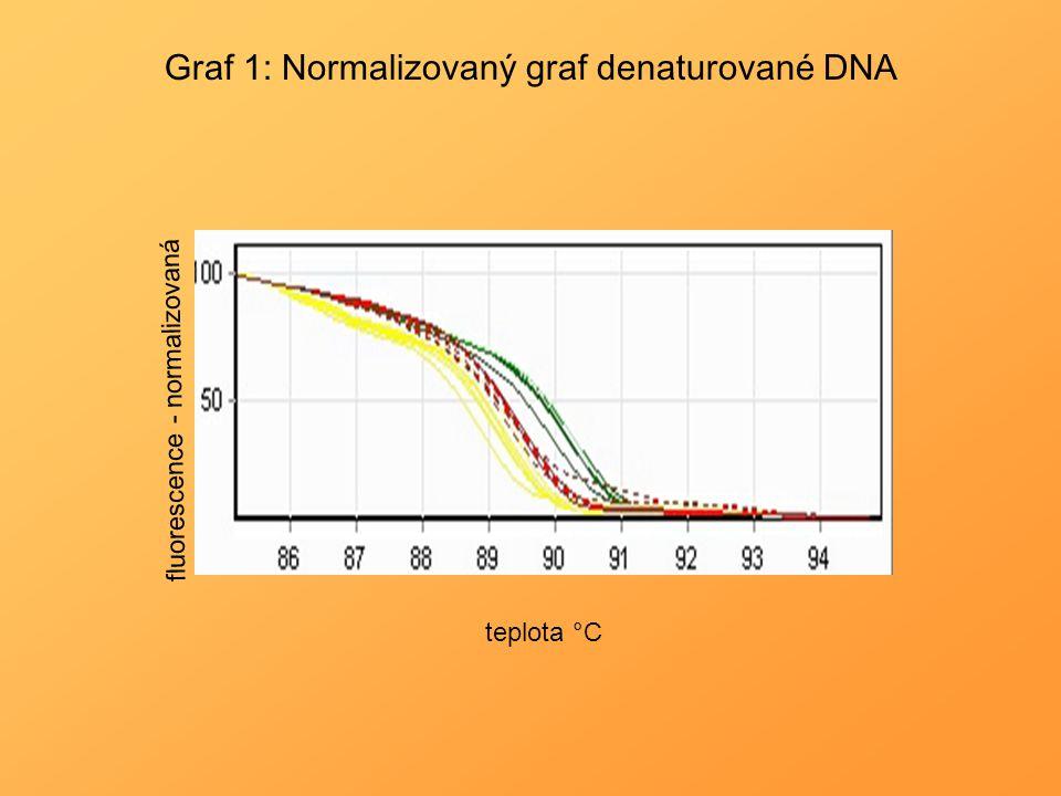 Graf 1: Normalizovaný graf denaturované DNA teplota °C fluorescence - normalizovaná