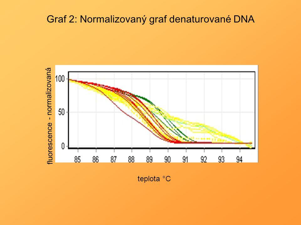 Graf 2: Normalizovaný graf denaturované DNA fluorescence - normalizovaná teplota °C