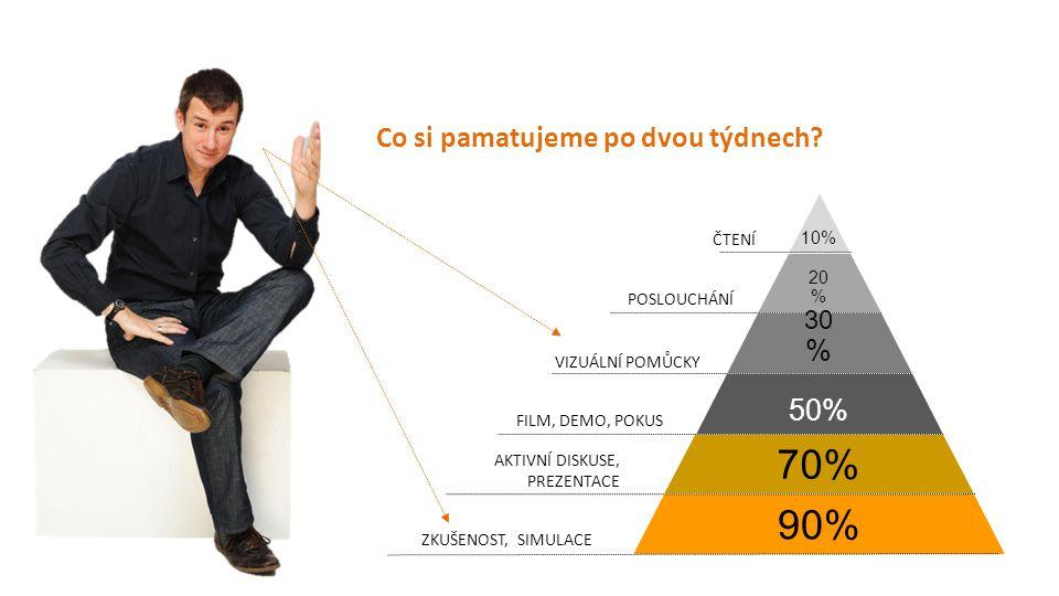 10% 20 % 30 % 50% 70% 90% ČTENÍ POSLOUCHÁNÍ VIZUÁLNÍ POMŮCKY FILM, DEMO, POKUS AKTIVNÍ DISKUSE, PREZENTACE ZKUŠENOST, SIMULACE Co si pamatujeme po dvo