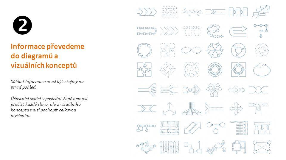  Informace převedeme do diagramů a vizuálních konceptů Základ informace musí být zřejmý na první pohled. Účastníci sedící v poslední řadě nemusí přeč