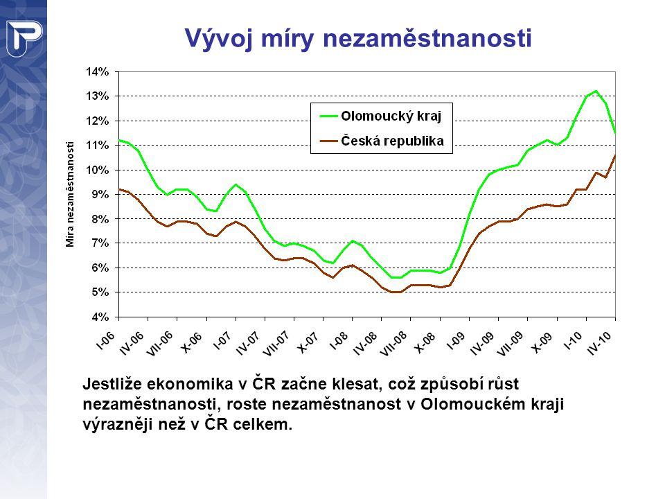 Vývoj míry nezaměstnanosti Jestliže ekonomika v ČR začne klesat, což způsobí růst nezaměstnanosti, roste nezaměstnanost v Olomouckém kraji výrazněji než v ČR celkem.