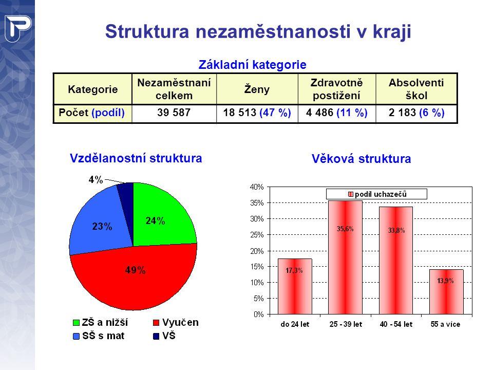 Struktura nezaměstnanosti v kraji Kategorie Nezaměstnaní celkem Ženy Zdravotně postižení Absolventi škol Počet (podíl)39 58718 513 (47 %)4 486 (11 %)2 183 (6 %) Základní kategorie Vzdělanostní struktura Věková struktura