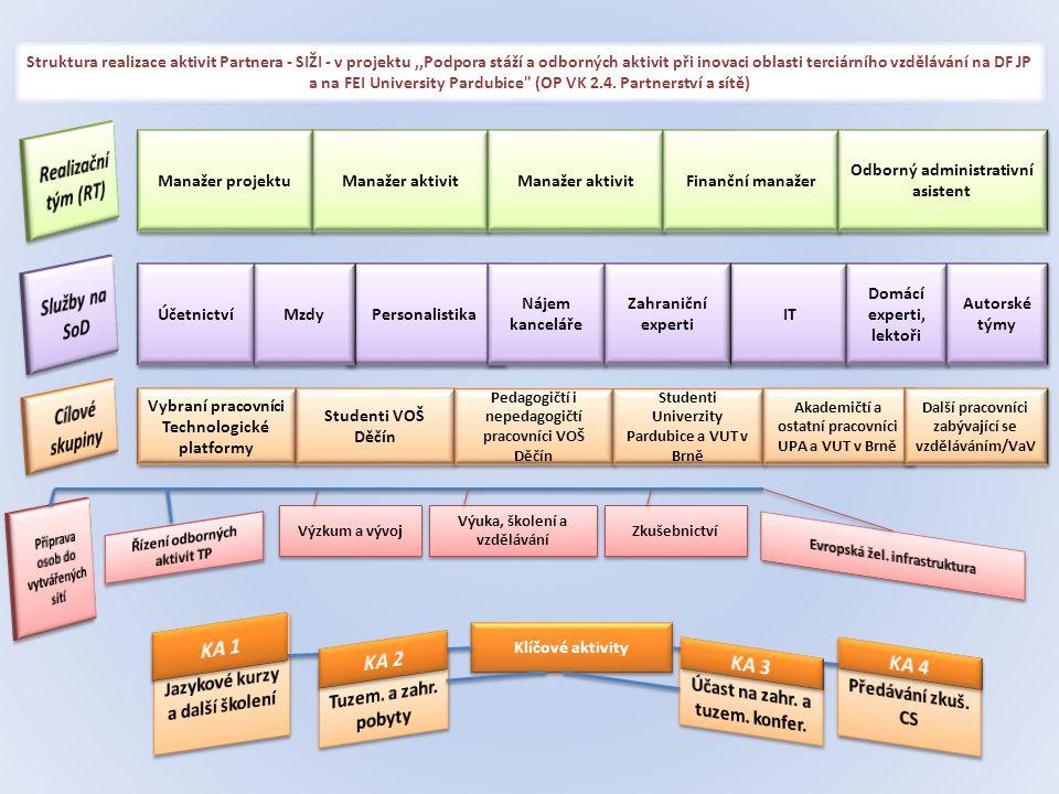 Struktura realizace aktivit Partnera - SIŽI - v projektu,,Podpora stáží a odborných aktivit při inovaci oblasti terciárního vzdělávání na DF JP a na FEI University Pardubice (OP VK 2.4.