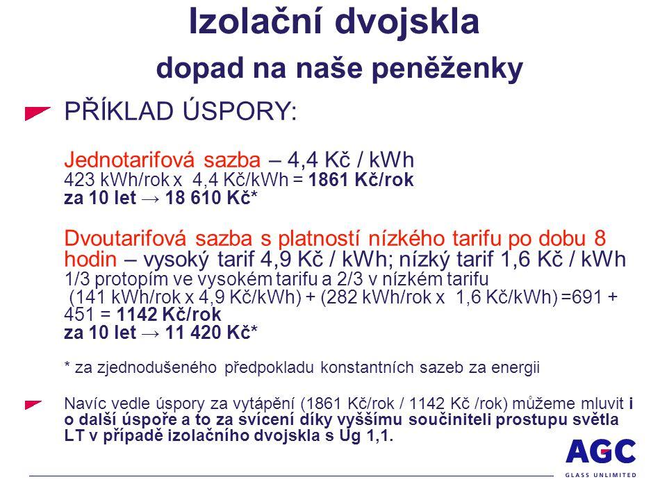 Izolační dvojskla dopad na naše peněženky PŘÍKLAD ÚSPORY: Jednotarifová sazba – 4,4 Kč / kWh 423 kWh/rok x 4,4 Kč/kWh = 1861 Kč/rok za 10 let → 18 610 Kč* Dvoutarifová sazba s platností nízkého tarifu po dobu 8 hodin – vysoký tarif 4,9 Kč / kWh; nízký tarif 1,6 Kč / kWh 1/3 protopím ve vysokém tarifu a 2/3 v nízkém tarifu (141 kWh/rok x 4,9 Kč/kWh) + (282 kWh/rok x 1,6 Kč/kWh) =691 + 451 = 1142 Kč/rok za 10 let → 11 420 Kč* * za zjednodušeného předpokladu konstantních sazeb za energii Navíc vedle úspory za vytápění (1861 Kč/rok / 1142 Kč /rok) můžeme mluvit i o další úspoře a to za svícení díky vyššímu součiniteli prostupu světla LT v případě izolačního dvojskla s Ug 1,1.