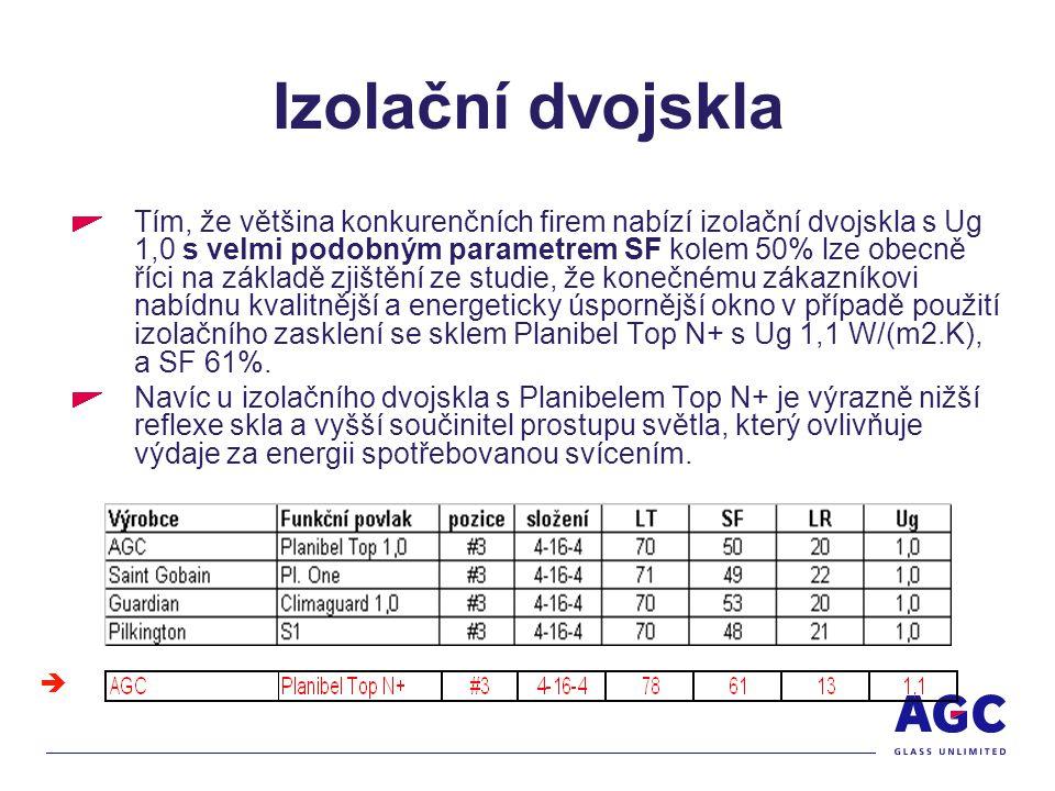 Izolační dvojskla Tím, že většina konkurenčních firem nabízí izolační dvojskla s Ug 1,0 s velmi podobným parametrem SF kolem 50% lze obecně říci na základě zjištění ze studie, že konečnému zákazníkovi nabídnu kvalitnější a energeticky úspornější okno v případě použití izolačního zasklení se sklem Planibel Top N+ s Ug 1,1 W/(m2.K), a SF 61%.