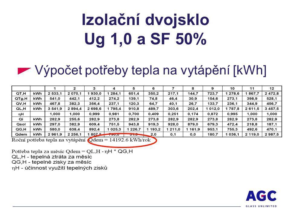 Izolační dvojsklo Ug 1,0 a SF 50% Výpočet potřeby tepla na vytápění [kWh]