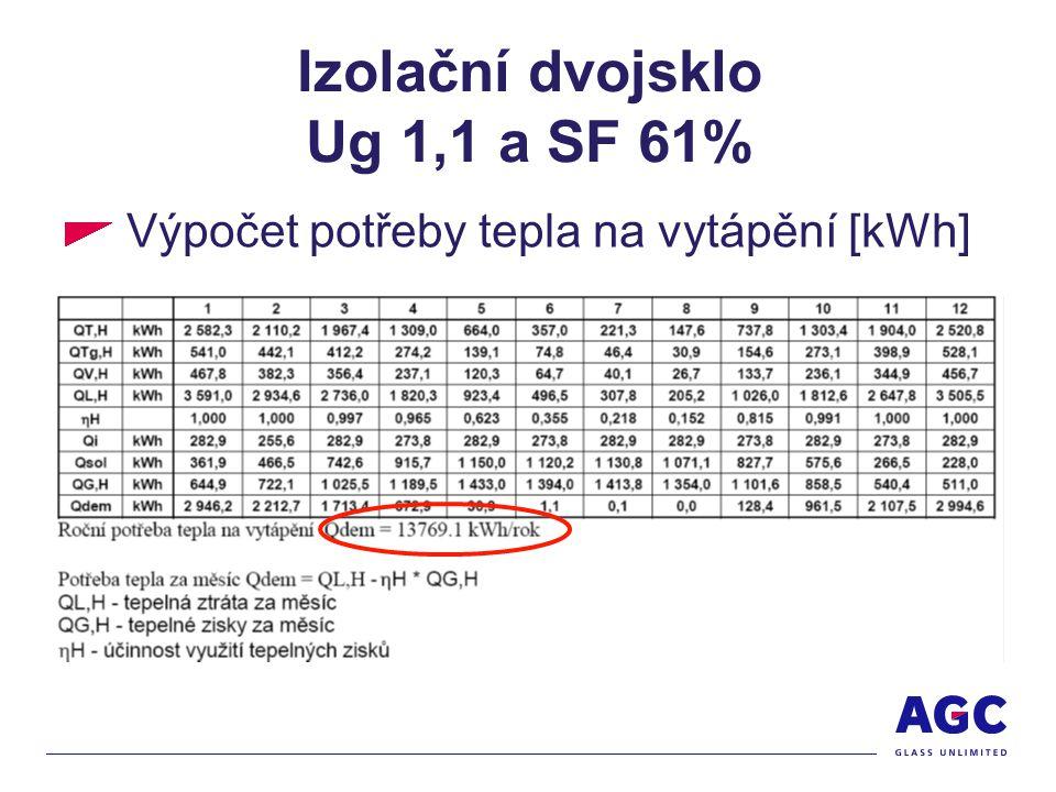 Izolační dvojsklo Ug 1,1 a SF 61% Výpočet potřeby tepla na vytápění [kWh]