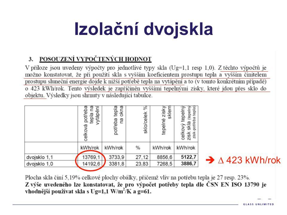 Izolační dvojskla Ze studie jednoznačně vyplývá, že je z hlediska potřeby tepla dle ČSN EN ISO 13790 vhodnější používat sklo s Ug 1,1 W/(m2.K) a SF 61% než sklo Ug 1,0 a SF nižším 50%.