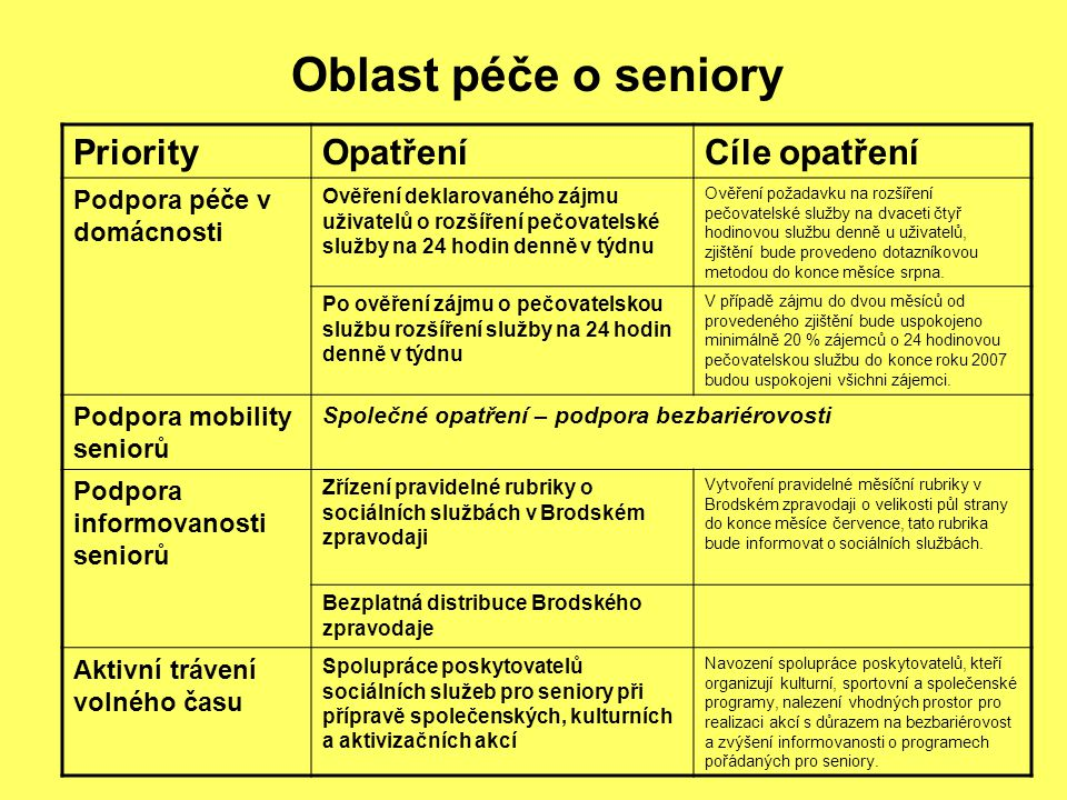 Oblast péče o seniory PriorityOpatřeníCíle opatření Podpora péče v domácnosti Ověření deklarovaného zájmu uživatelů o rozšíření pečovatelské služby na