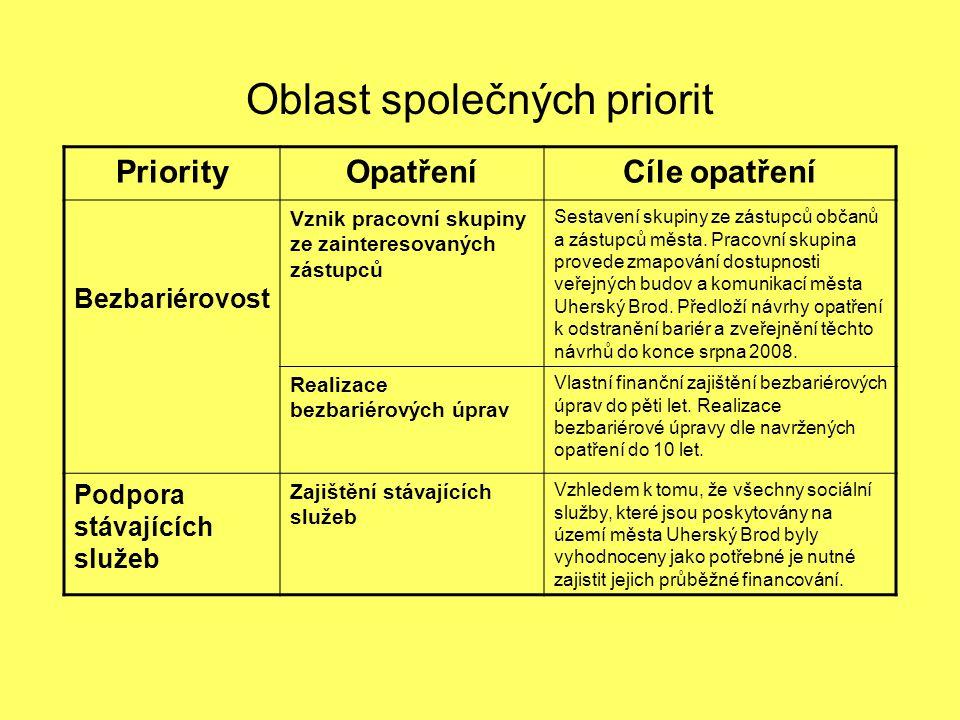 Oblast společných priorit PriorityOpatřeníCíle opatření Bezbariérovost Vznik pracovní skupiny ze zainteresovaných zástupců Sestavení skupiny ze zástup