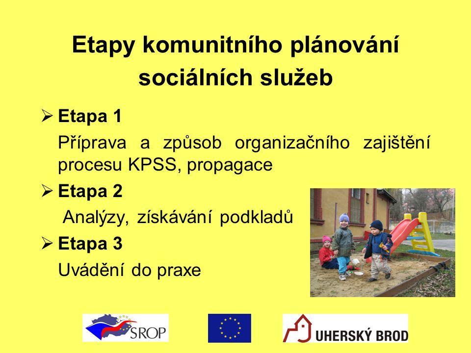 Etapy komunitního plánování sociálních služeb  Etapa 1 Příprava a způsob organizačního zajištění procesu KPSS, propagace  Etapa 2 Analýzy, získávání