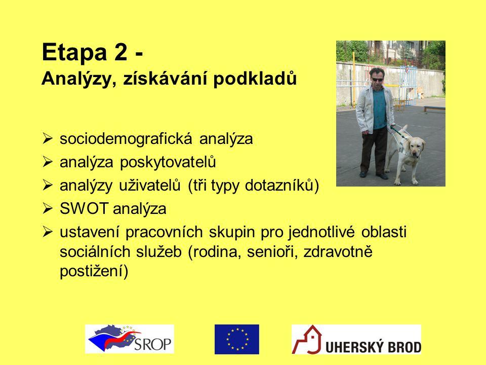 Etapa 2 - Analýzy, získávání podkladů  sociodemografická analýza  analýza poskytovatelů  analýzy uživatelů (tři typy dotazníků)  SWOT analýza  us