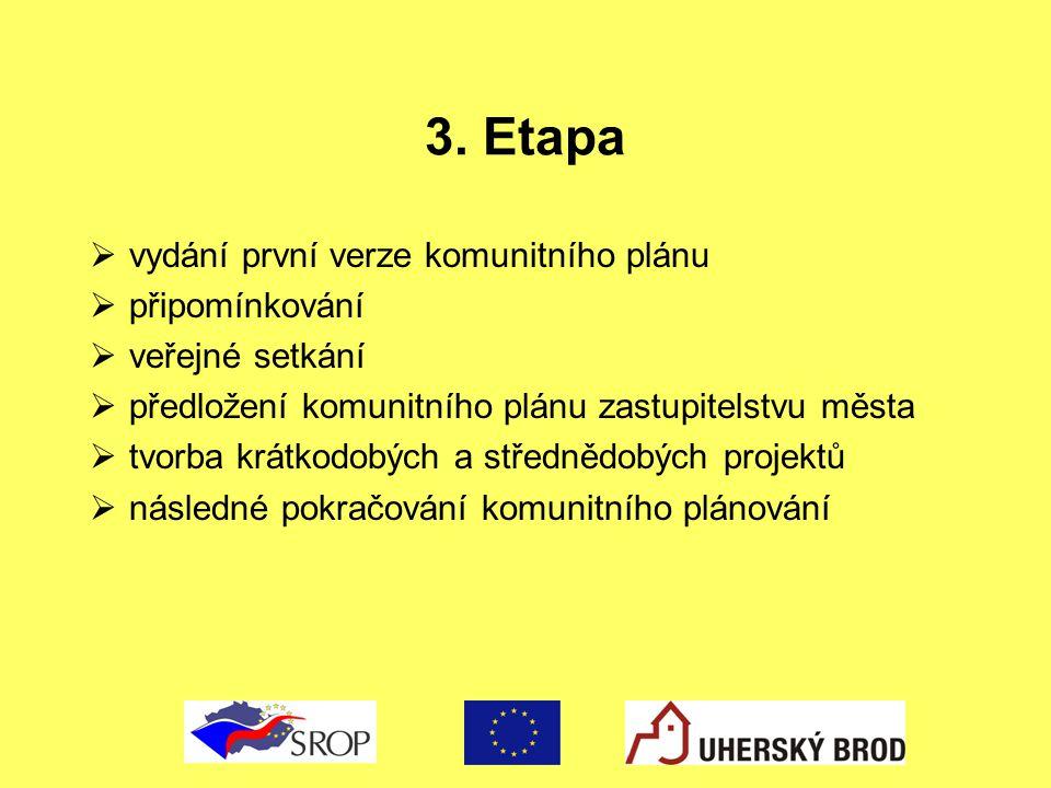 3. Etapa  vydání první verze komunitního plánu  připomínkování  veřejné setkání  předložení komunitního plánu zastupitelstvu města  tvorba krátko
