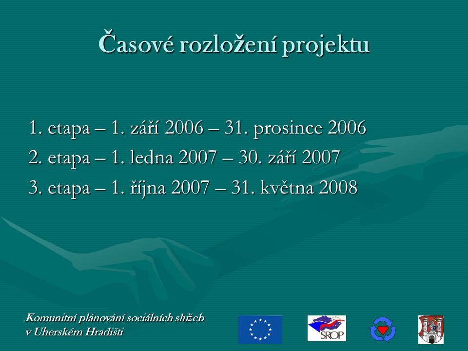Ř ídící skupina projektu Komunitní plánování sociálních slu ž eb v Uherském Hradišti ZADAVATEL Ing.