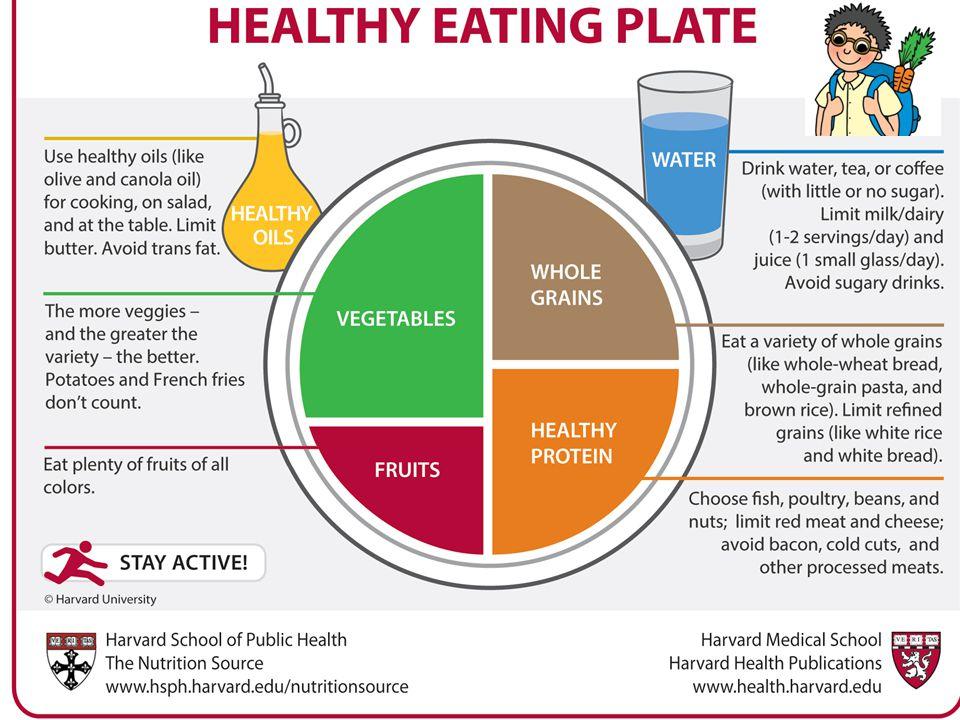 Ministerstvo zemědělství USA Organizace lékařů pro zodpovědnou medicínu http://www.choosemyplate.gov / http://www.pcrm.org/health/diets/ffl/ffl-the- power-of-food-for-health