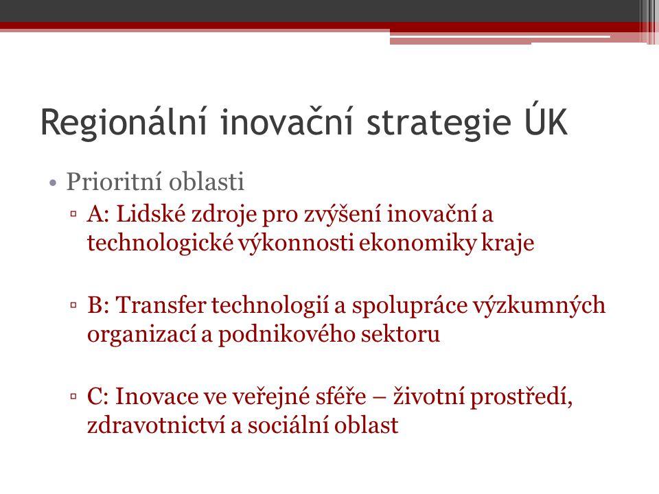 Regionální inovační strategie ÚK Prioritní oblasti ▫A: Lidské zdroje pro zvýšení inovační a technologické výkonnosti ekonomiky kraje ▫B: Transfer tech