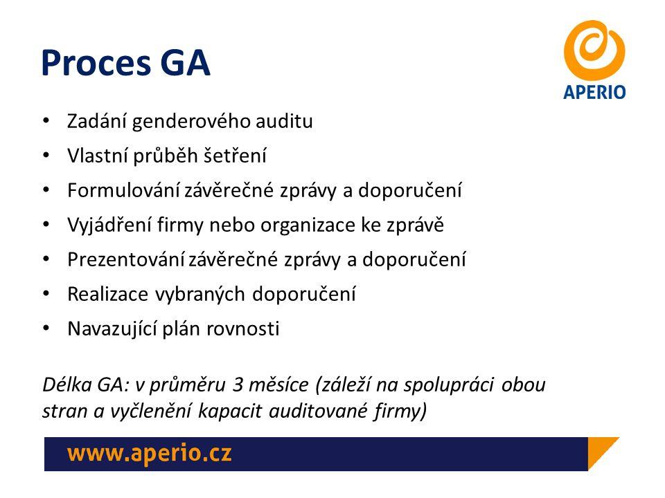 Proces GA Zadání genderového auditu Vlastní průběh šetření Formulování závěrečné zprávy a doporučení Vyjádření firmy nebo organizace ke zprávě Prezent