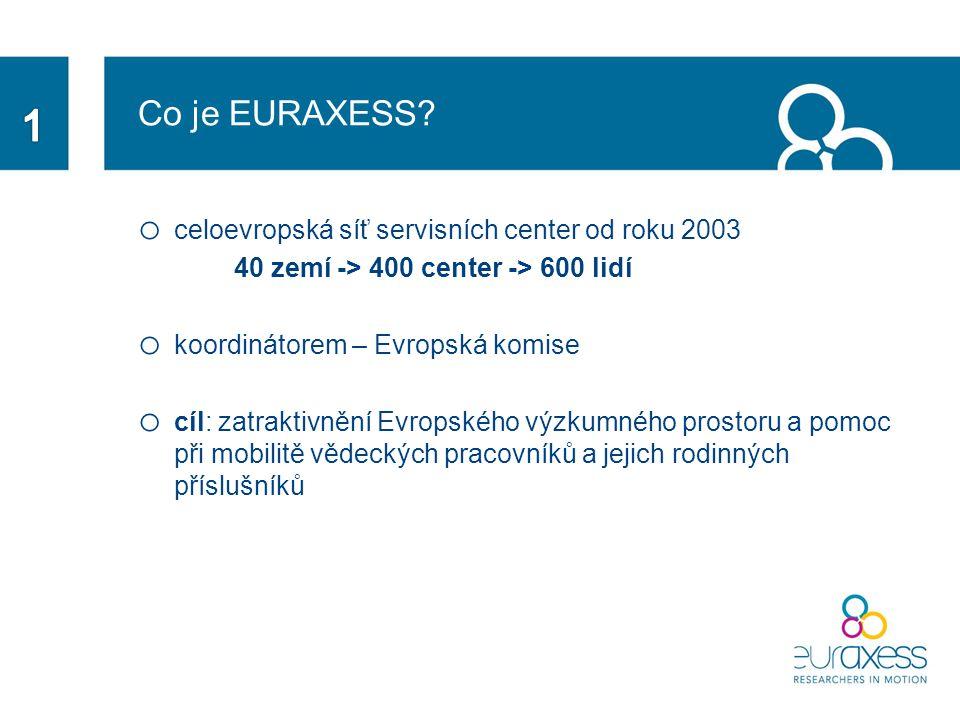 Co je EURAXESS.