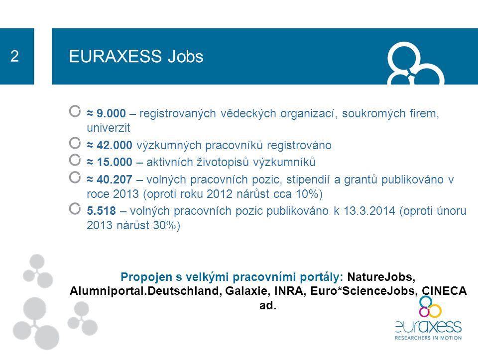 EURAXESS Jobs Vyhledávání dle: Země Vědní obor Stupně kariérního růstu Akce Marie Curie-Skłodowské Granty Evropské výzkumné rady Pro nalezení vhodné pracovní pozice stačí vložit životopis.
