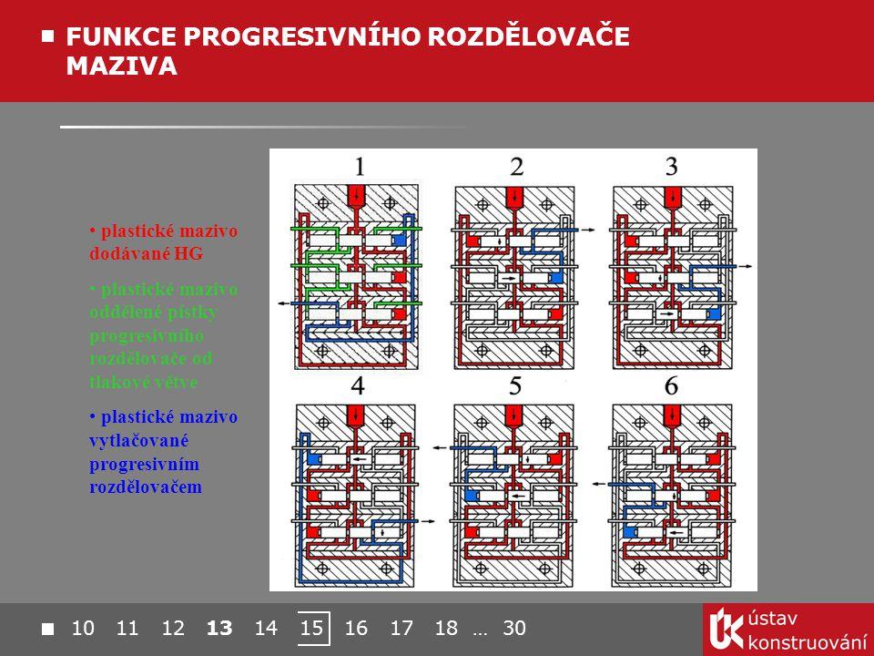 plastické mazivo dodávané HG plastické mazivo oddělené pístky progresivního rozdělovače od tlakové větve plastické mazivo vytlačované progresivním rozdělovačem FUNKCE PROGRESIVNÍHO ROZDĚLOVAČE MAZIVA 10 11 12 13 14 15 16 17 18 … 30