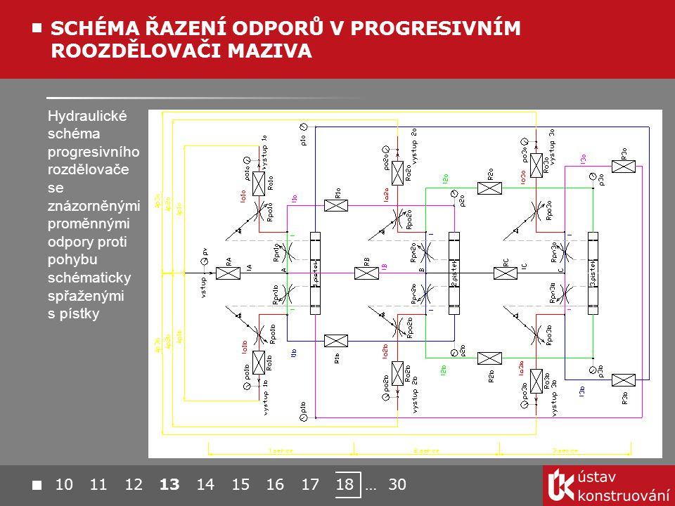 Hydraulické schéma progresivního rozdělovače se znázorněnými proměnnými odpory proti pohybu schématicky spřaženými s pístky SCHÉMA ŘAZENÍ ODPORŮ V PROGRESIVNÍM ROOZDĚLOVAČI MAZIVA 10 11 12 13 14 15 16 17 18 … 30
