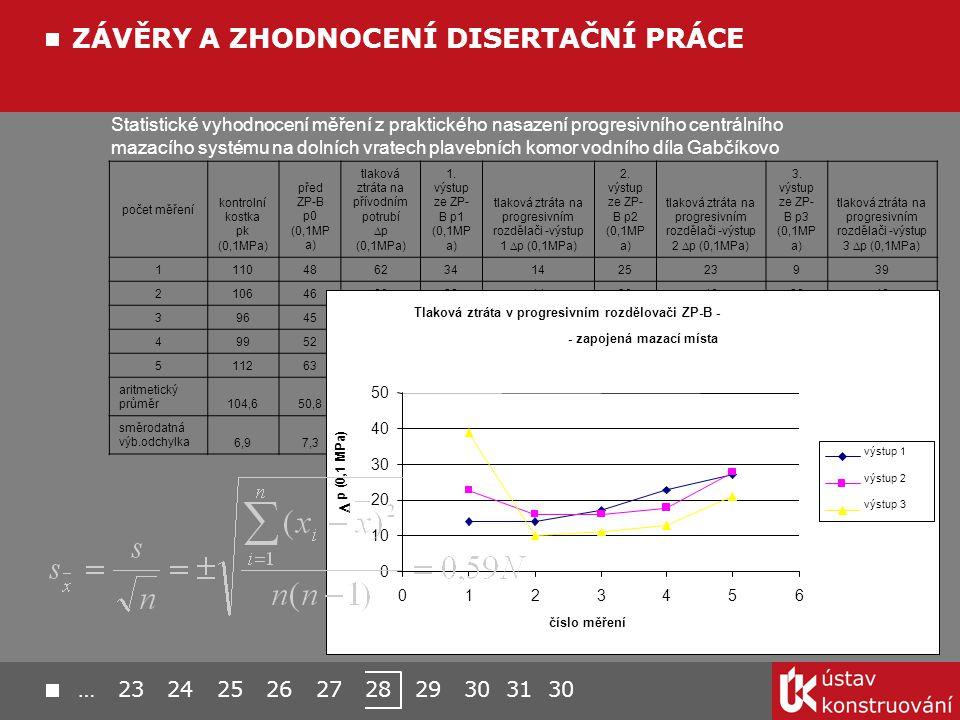 Statistické vyhodnocení měření z praktického nasazení progresivního centrálního mazacího systému na dolních vratech plavebních komor vodního díla Gabčíkovo počet měření kontrolní kostka pk (0,1MPa) před ZP-B p0 (0,1MP a) tlaková ztráta na přívodním potrubí  p (0,1MPa) 1.