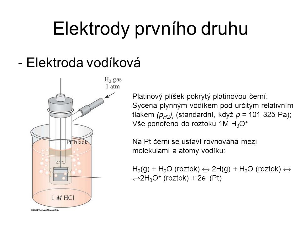 Elektrody prvního druhu - Elektroda vodíková Platinový plíšek pokrytý platinovou černí; Sycena plynným vodíkem pod určitým relativním tlakem (p H2 ) r