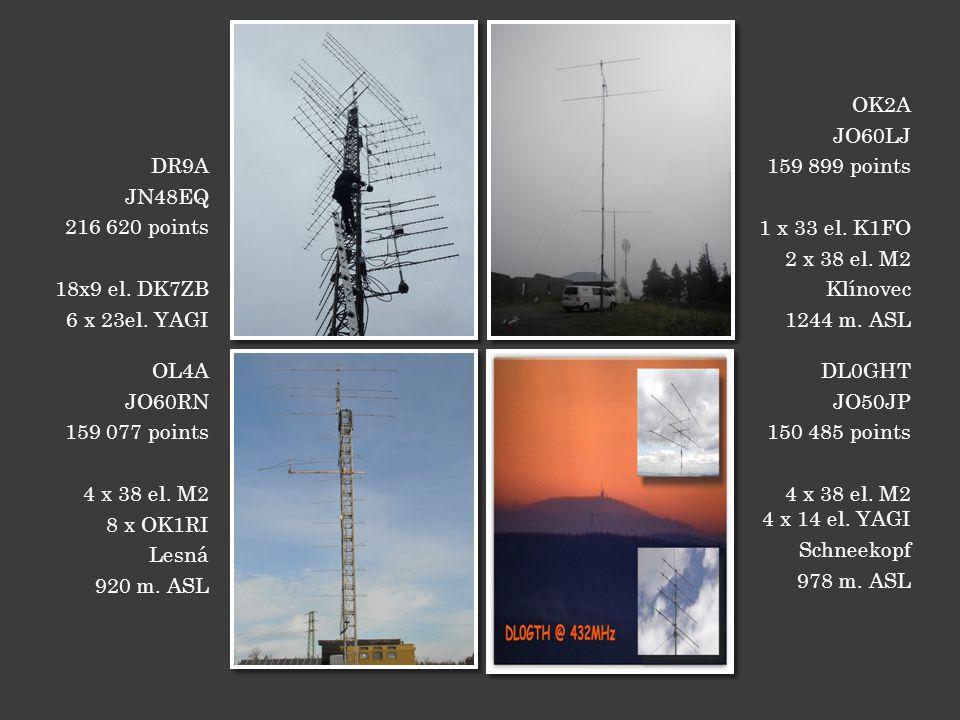 DR9A JN48EQ 216 620 points 18x9 el. DK7ZB 6 x 23el.