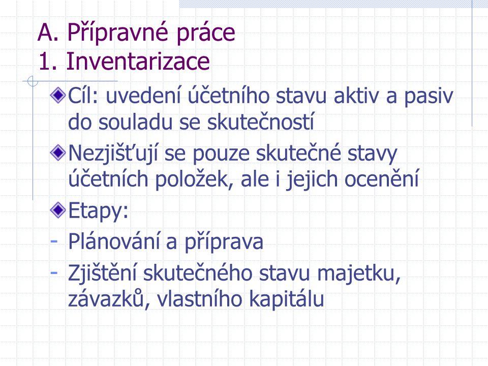 Předkládání a zveřejňování ÚZ 2.