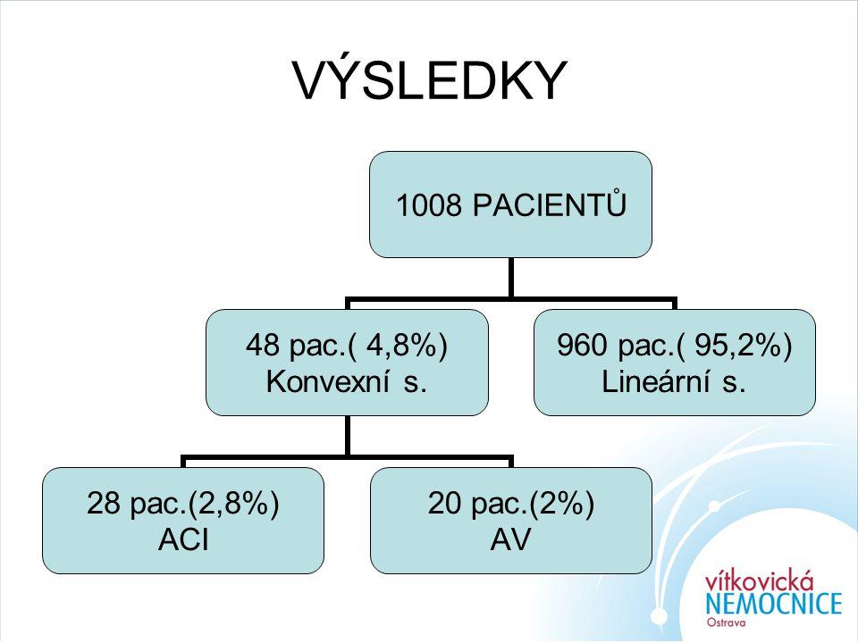 VÝSLEDKY 1008 PACIENTŮ 48 pac.( 4,8%) Konvexní s. 28 pac.(2,8%) ACI 20 pac.(2%) AV 960 pac.( 95,2%) Lineární s.