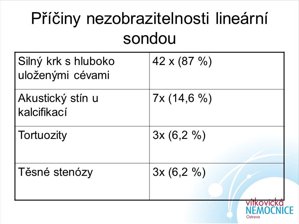 Příčiny nezobrazitelnosti lineární sondou Silný krk s hluboko uloženými cévami 42 x (87 %) Akustický stín u kalcifikací 7x (14,6 %) Tortuozity3x (6,2