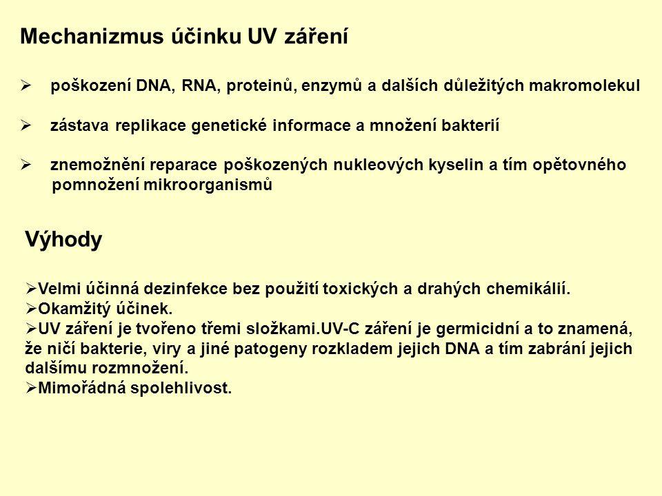 Mechanizmus účinku UV záření  poškození DNA, RNA, proteinů, enzymů a dalších důležitých makromolekul  zástava replikace genetické informace a množen