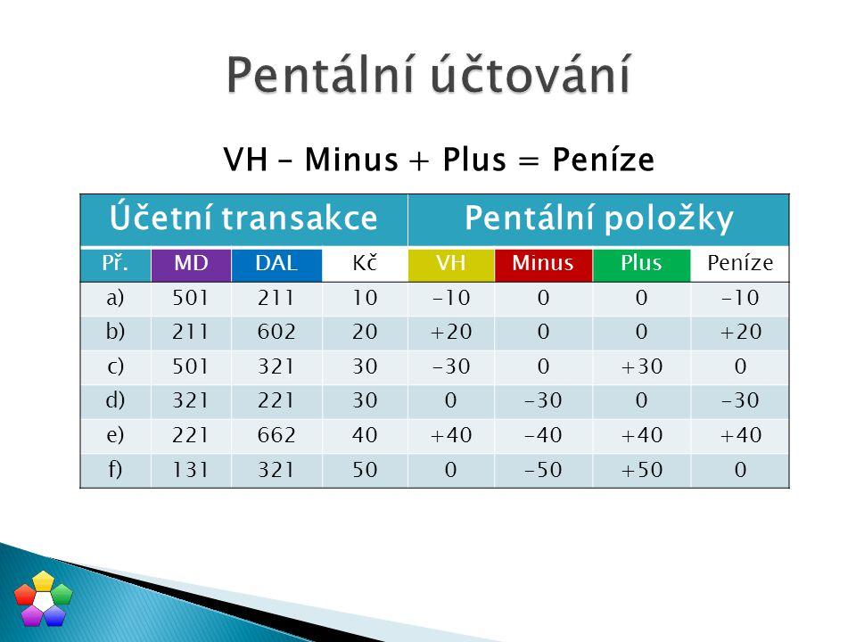 VH – Minus + Plus = Peníze Účetní transakcePentální položky Př.MDDALKčVHMinusPlusPeníze a)50121110-1000 b)21160220+2000 c)50132130-300+300 d)321221300