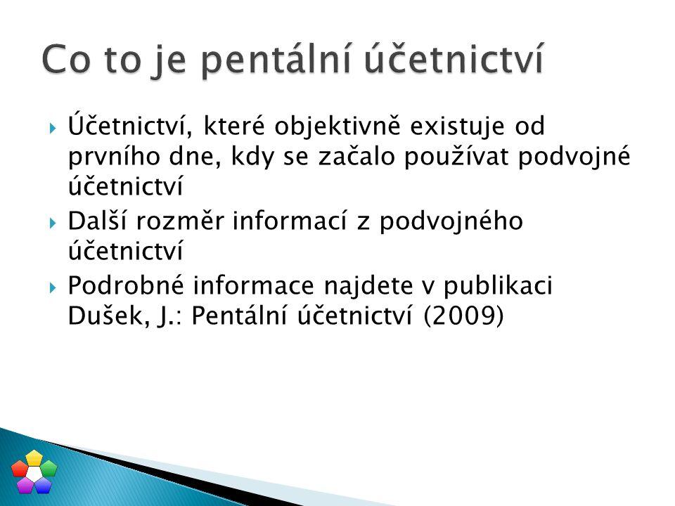  Pentální účetnictví: nebylo vymyšleno ale bylo objeveno  Která jsou ta nej tohoto objevu: ◦ Údaje Minus a Plus – údaje které v sobě zahrnují znaménko a svým názvem nic neznamenají ◦ Pentální osnova obsahuje i položky výsledku, nikoliv jen položky Minus a Plus ◦ Pentální rovnice