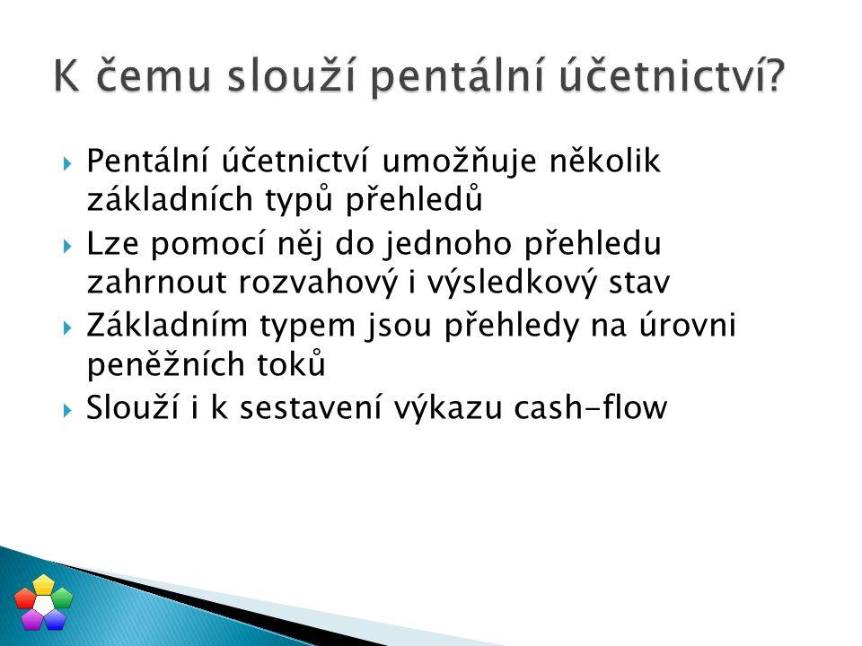  Pentální účetnictví umožňuje několik základních typů přehledů  Lze pomocí něj do jednoho přehledu zahrnout rozvahový i výsledkový stav  Základním