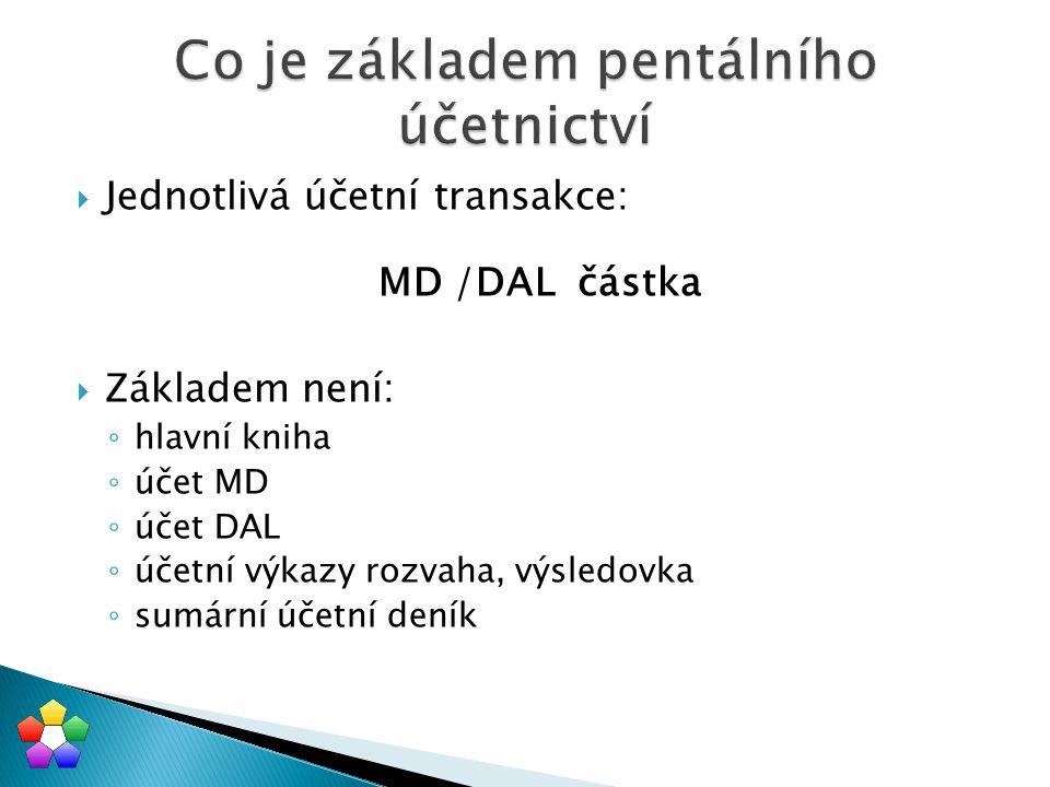  Jednotlivá účetní transakce: MD /DAL částka  Základem není: ◦ hlavní kniha ◦ účet MD ◦ účet DAL ◦ účetní výkazy rozvaha, výsledovka ◦ sumární účetn