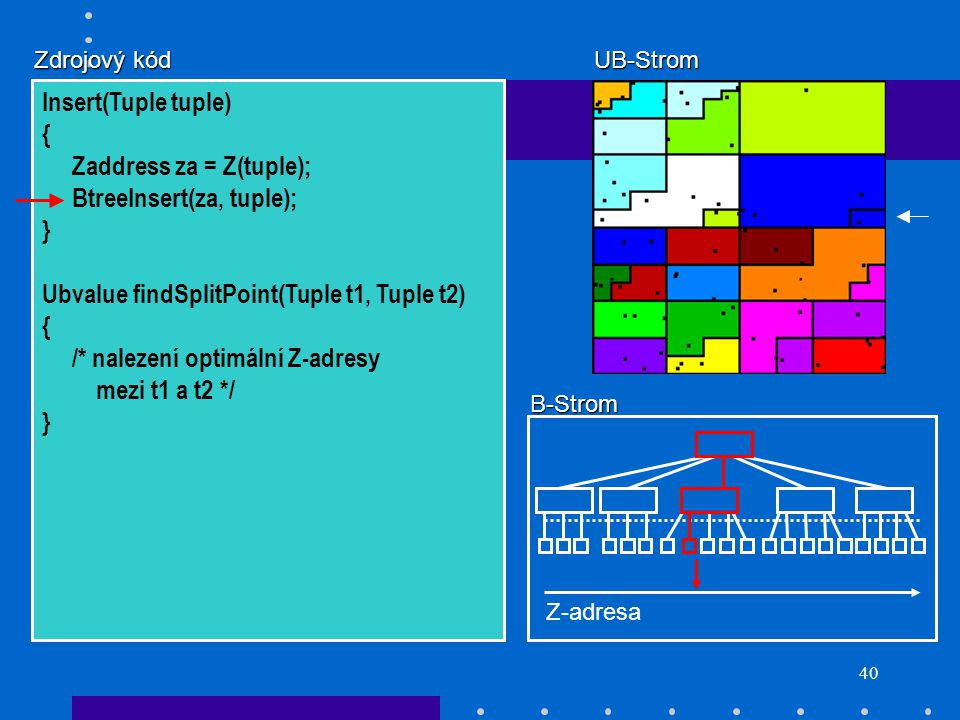 40 Zdrojový kód Insert(Tuple tuple) { Zaddress za = Z(tuple); BtreeInsert(za, tuple); } Ubvalue findSplitPoint(Tuple t1, Tuple t2) { /* nalezení optim