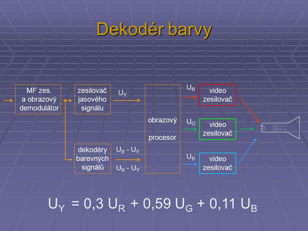 Dekodér barvy MF zes. a obrazový demodulátor zesilovač jasového signálu U B - U Y U R - U Y UYUY URUR UGUG UBUB video zesilovač video zesilovač video