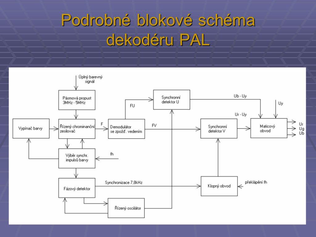 Podrobné blokové schéma dekodéru PAL