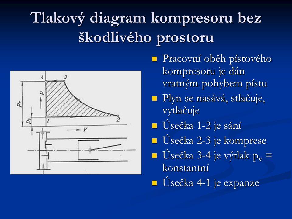 Tlakový diagram kompresoru se škodlivým prostorem Píst nevytlačí při dosažení horní úvratě všechen plyn z prostoru válce Podle úsečky 4-1 expanduje plyn adiabaticky z výtlačného tlaku na sací a vyplní část prostoru válce (zmenší se objem nasátého plynu)