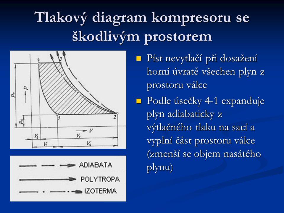 Stlačování může probíhat: Stlačování může probíhat: Adiabaticky (bez výměny tepla s okolím) probíhá teoreticky.